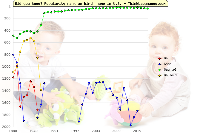 Top 2000 baby names ranking of Gay, Gabe, Gabriel, Gaylord in U.S.