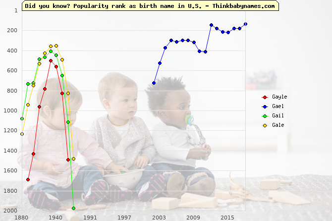 Top 2000 baby names ranking of Gayle, Gael, Gail, Gale in U.S.