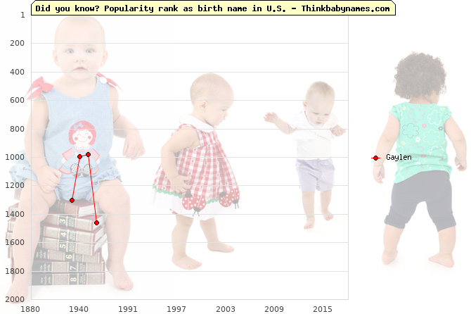 Top 2000 baby names ranking of Gaylen name in U.S.