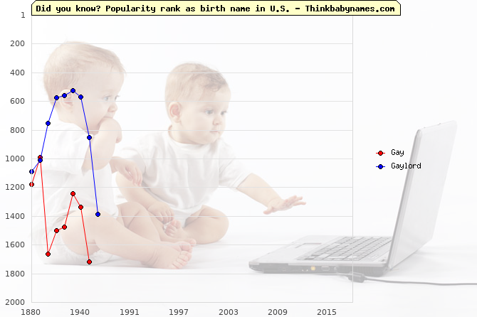 Top 2000 baby names ranking of Gay, Gaylord in U.S.