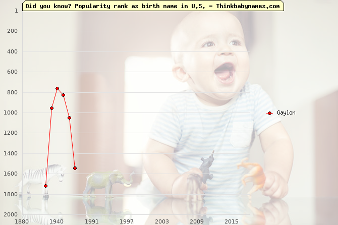 Top 2000 baby names ranking of Gaylon name in U.S.