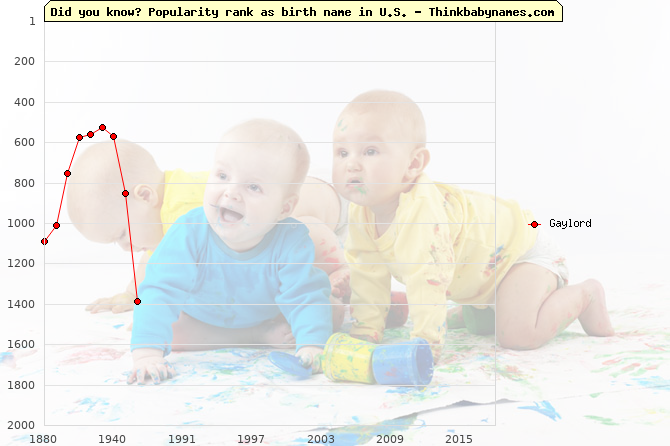 Top 2000 baby names ranking of Gaylord name in U.S.