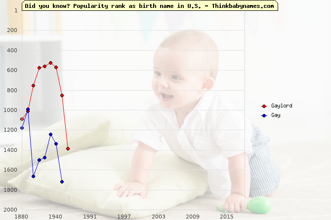 Top 2000 baby names ranking of Gaylord, Gay in U.S.