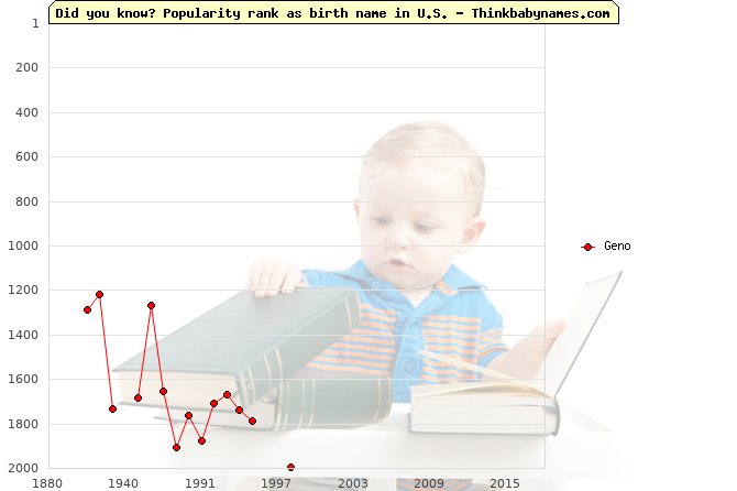 Top 2000 baby names ranking of Geno name in U.S.