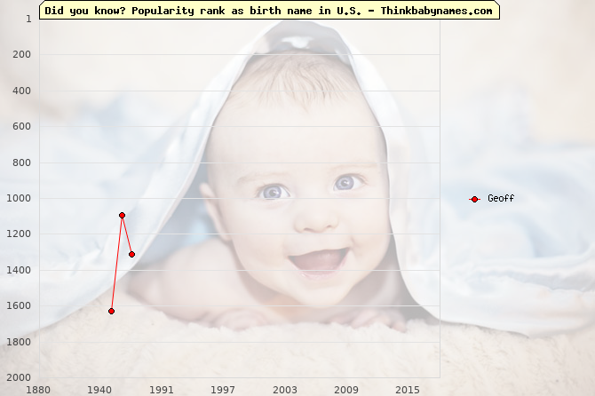 Top 2000 baby names ranking of Geoff name in U.S.