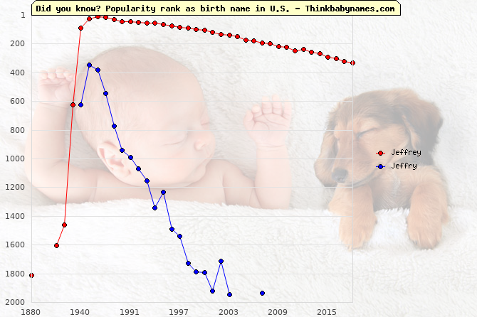 Top 2000 baby names ranking of Jeffrey, Jeffry in U.S.