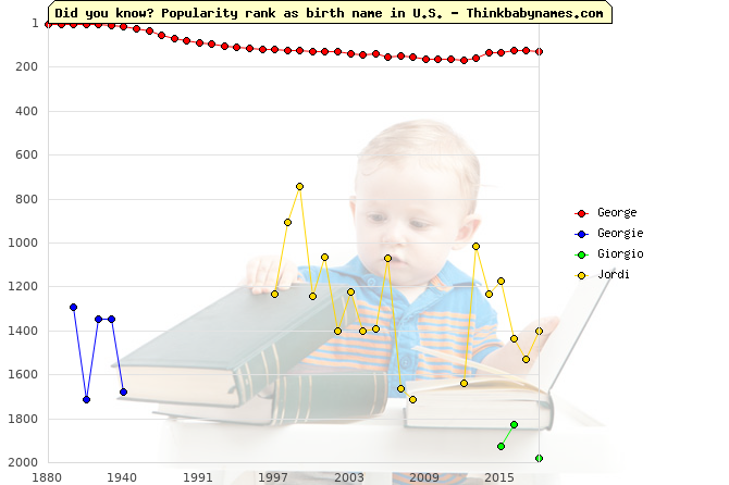 Top 2000 baby names ranking of George, Georgie, Giorgio, Jordi in U.S.