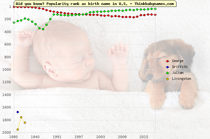 Top 2000 baby names ranking of 18th names: George, Griffith, Julian, Livingston