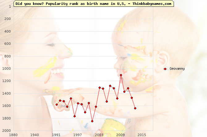 Top 2000 baby names ranking of Geovanny name in U.S.