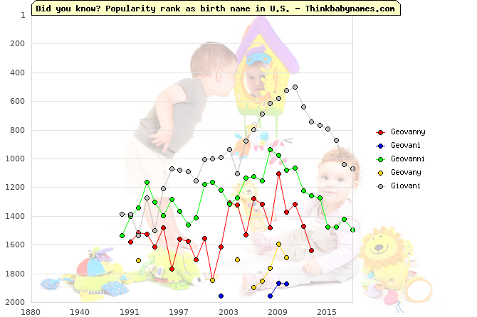 Top 2000 baby names ranking of Geovanny, Geovani, Geovanni, Geovany, Giovani in U.S.