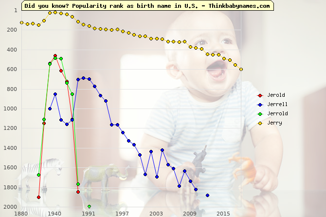 Top 1000 baby names ranking of Jerold, Jerrell, Jerrold, Jerry in U.S.