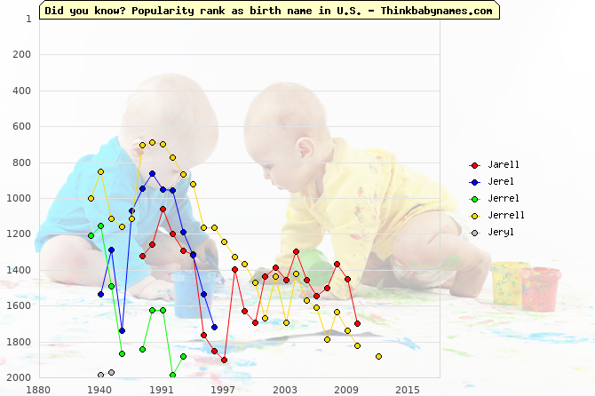 Top 2000 baby names ranking of Jarell, Jerel, Jerrel, Jerrell, Jeryl in U.S.