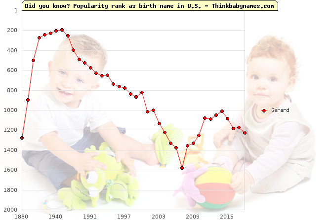 Top 2000 baby names ranking of Gerard name in U.S.