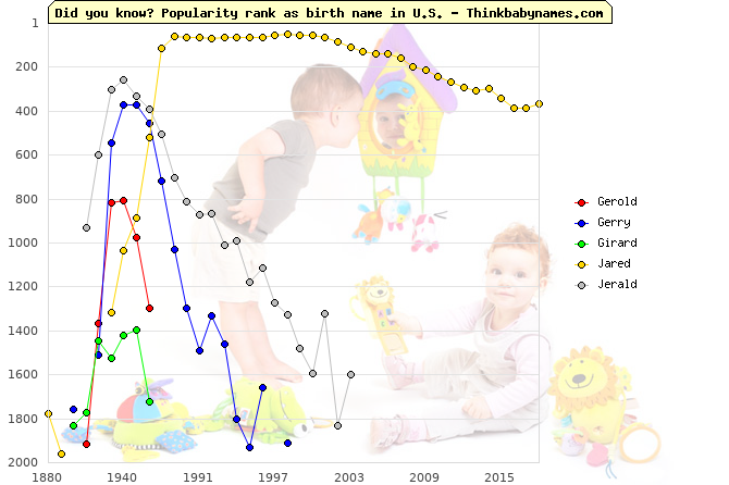 Top 2000 baby names ranking of Gerold, Gerry, Girard, Jared, Jerald in U.S.