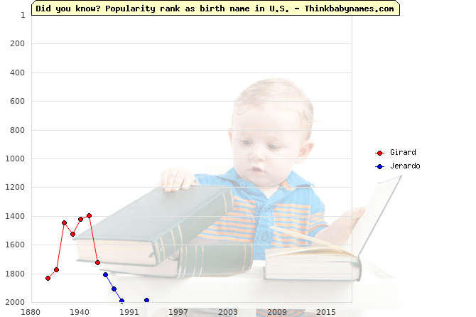 Top 2000 baby names ranking of Girard, Jerardo in U.S.