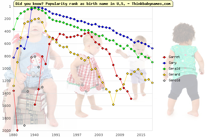 Top 2000 baby names ranking of Garret, Gary, Gerald, Gerard, Gerold in U.S.