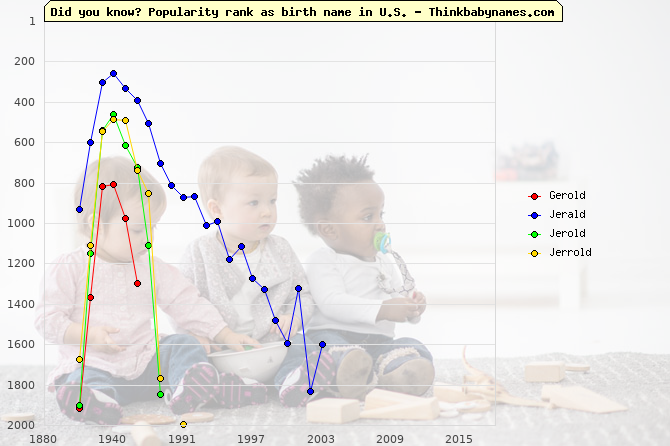 Top 2000 baby names ranking of Gerold, Jerald, Jerold, Jerrold in U.S.