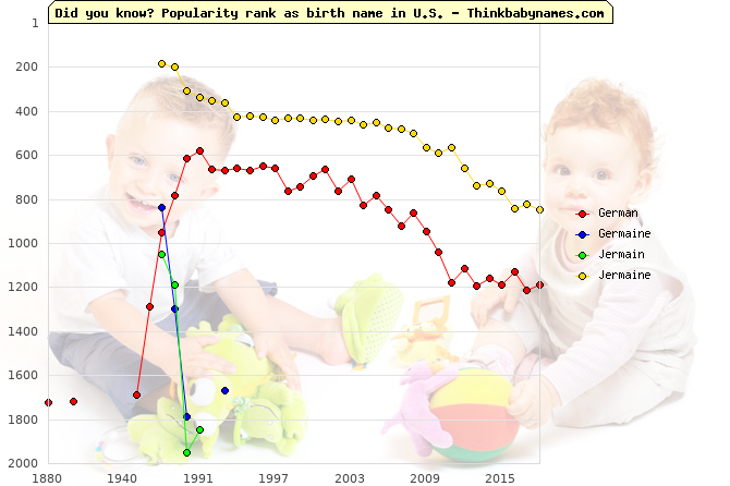 Top 2000 baby names ranking of German, Germaine, Jermain, Jermaine in U.S.