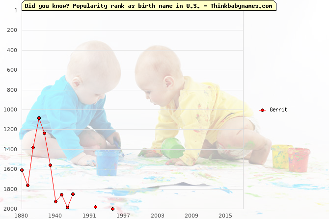 Top 2000 baby names ranking of Gerrit name in U.S.