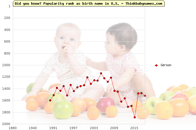 Top 2000 baby names ranking of Gerson in U.S.