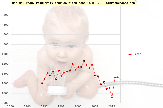 Top 2000 baby names ranking of Gerson name in U.S.
