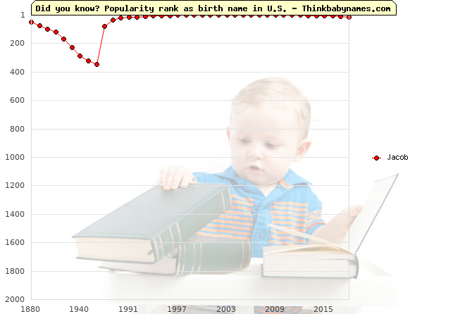 Top 2000 baby names ranking of Jacob in U.S.