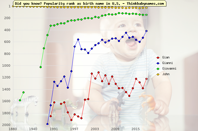 Top 2000 baby names ranking of Gian, Gianni, Giovanni, John in U.S.