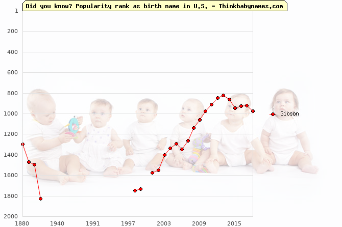 Top 2000 baby names ranking of Gibson in U.S.