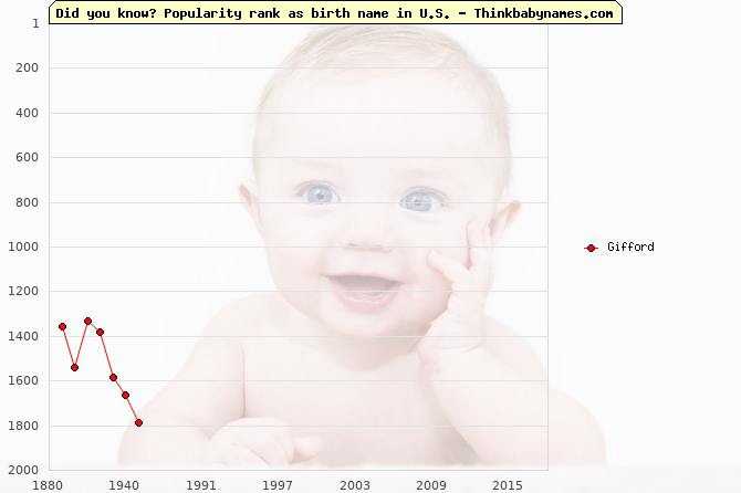 Top 2000 baby names ranking of Gifford name in U.S.