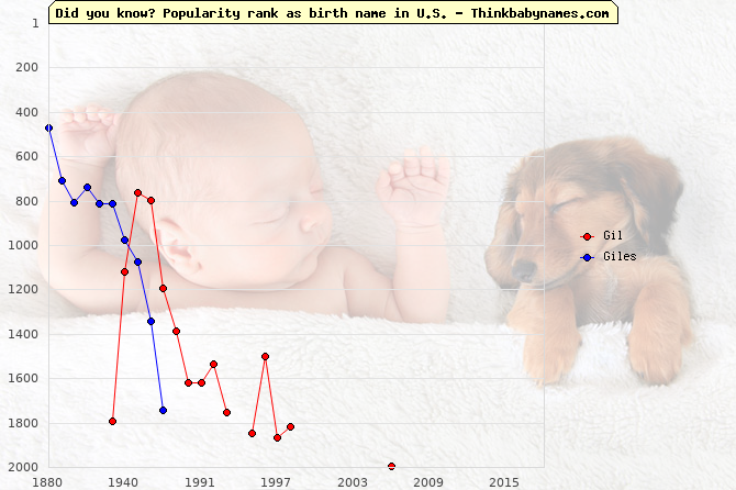 Top 1000 baby names ranking of Gil, Giles in U.S.