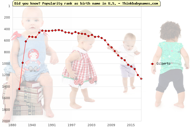 Top 2000 baby names ranking of Gilberto name in U.S.