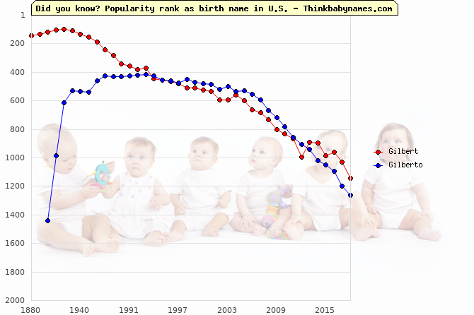 Top 2000 baby names ranking of Gilbert, Gilberto in U.S.