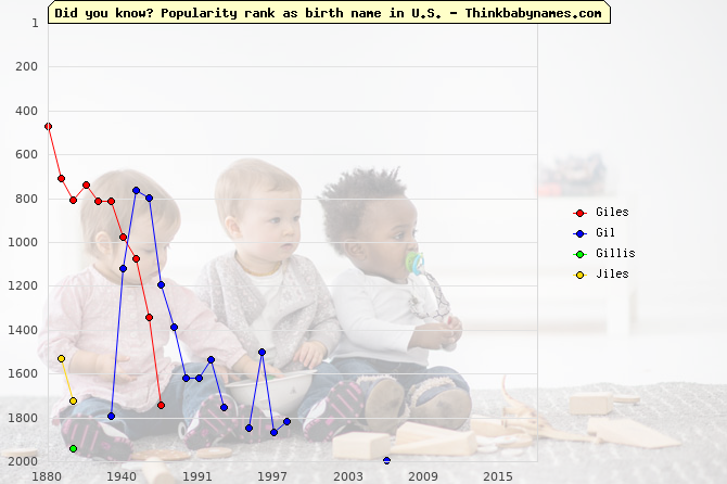Top 2000 baby names ranking of Giles, Gil, Gillis, Jiles in U.S.