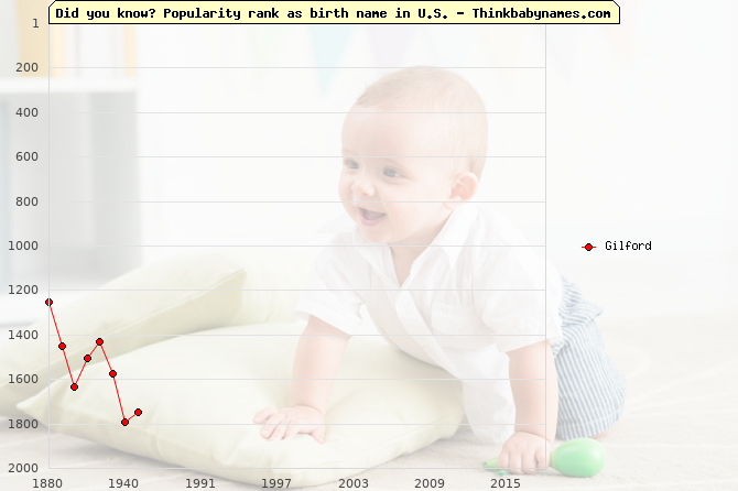 Top 2000 baby names ranking of Gilford name in U.S.