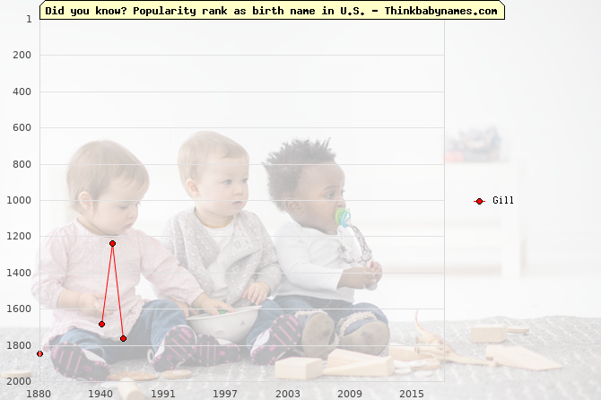 Top 2000 baby names ranking of Gill name in U.S.