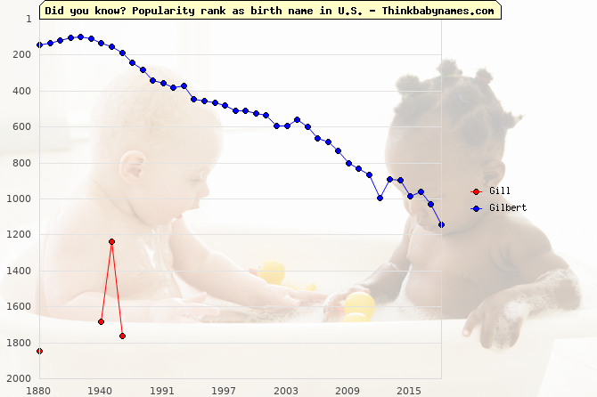 Top 2000 baby names ranking of Gill, Gilbert in U.S.
