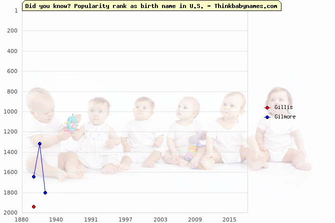Top 2000 baby names ranking of Gillis, Gilmore in U.S.