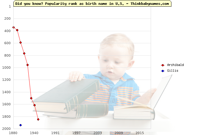 Top 2000 baby names ranking of Archibald, Gillis in U.S.
