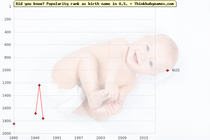 Top 2000 baby names ranking of Gill in U.S.