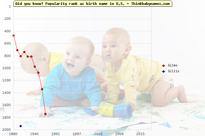 Top 2000 baby names ranking of Giles, Gillis in U.S.