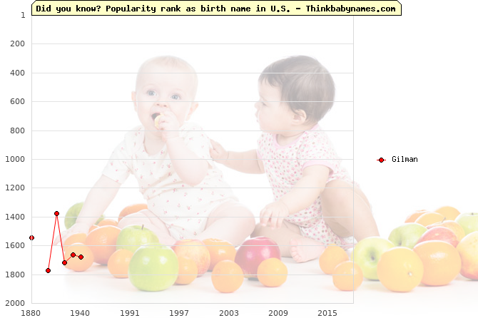 Top 2000 baby names ranking of Gilman in U.S.