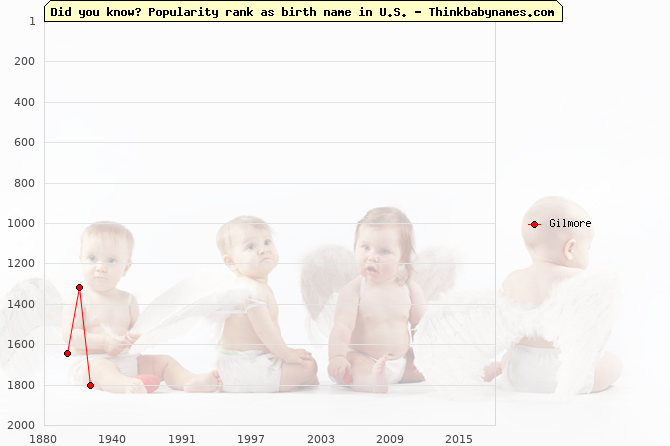 Top 2000 baby names ranking of Gilmore in U.S.