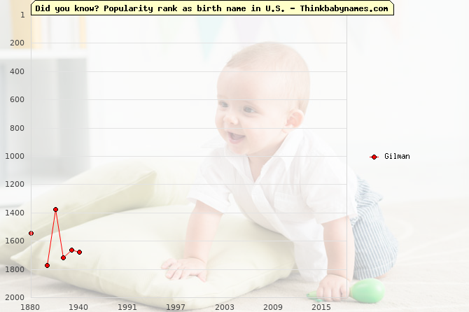 Top 2000 baby names ranking of Gilman name in U.S.