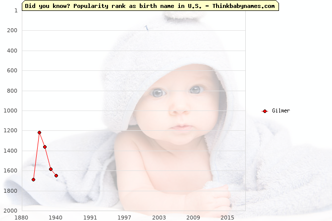 Top 2000 baby names ranking of Gilmer name in U.S.