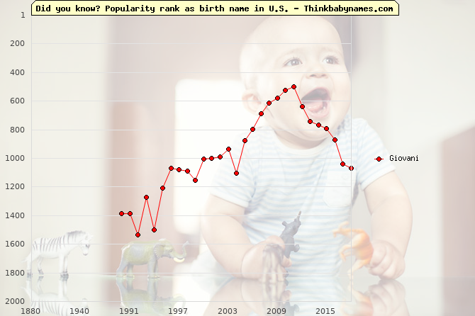 Top 2000 baby names ranking of Giovani name in U.S.