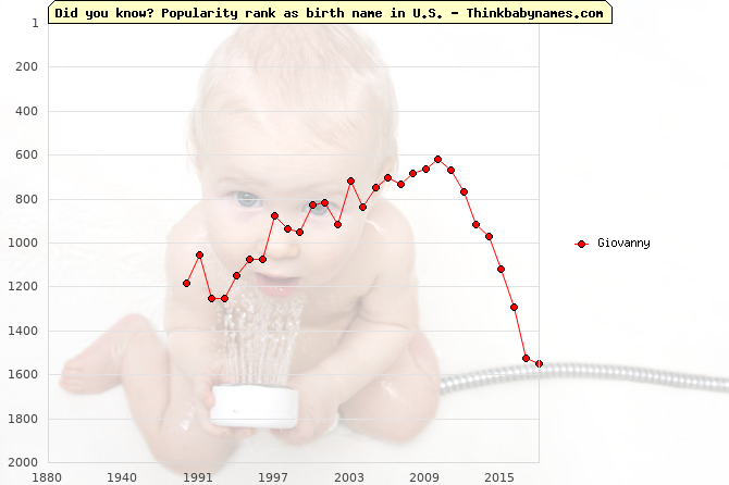 Top 2000 baby names ranking of Giovanny name in U.S.