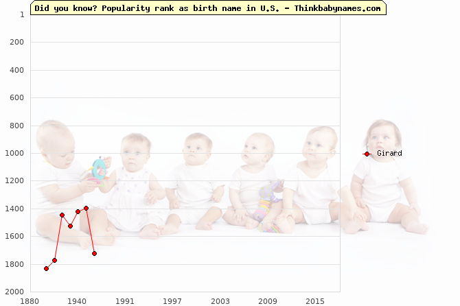 Top 2000 baby names ranking of Girard name in U.S.