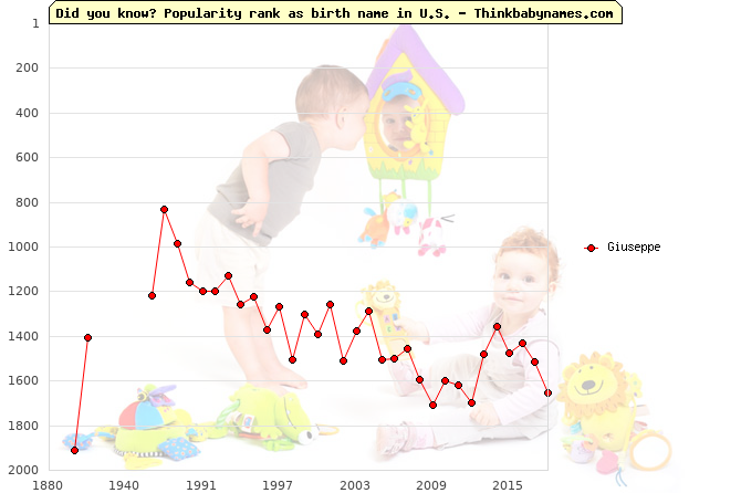 Top 2000 baby names ranking of Giuseppe name in U.S.