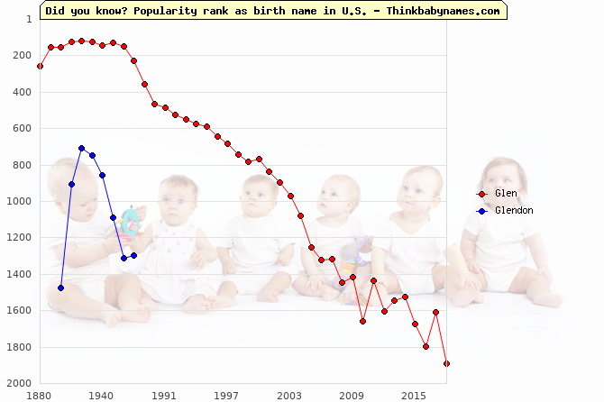 Top 2000 baby names ranking of Glen, Glendon in U.S.