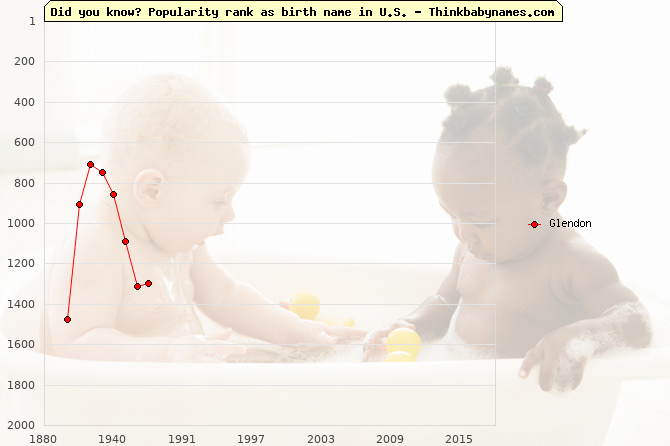 Top 2000 baby names ranking of Glendon name in U.S.